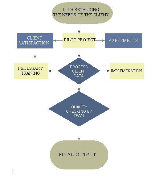 Accounting Process Flow Chart: Accounting Outsourcing IndiaBookkeeping Outsourcing India rh:accounting-outsourcing-india.com,Chart